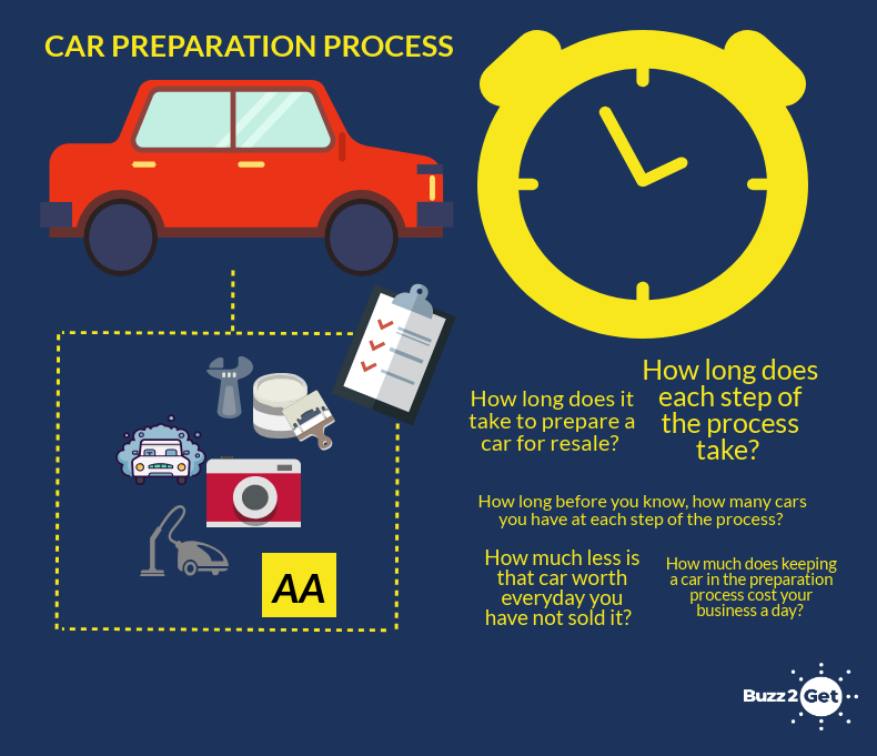 Optimising preparation processes to maximise used car stock turnover